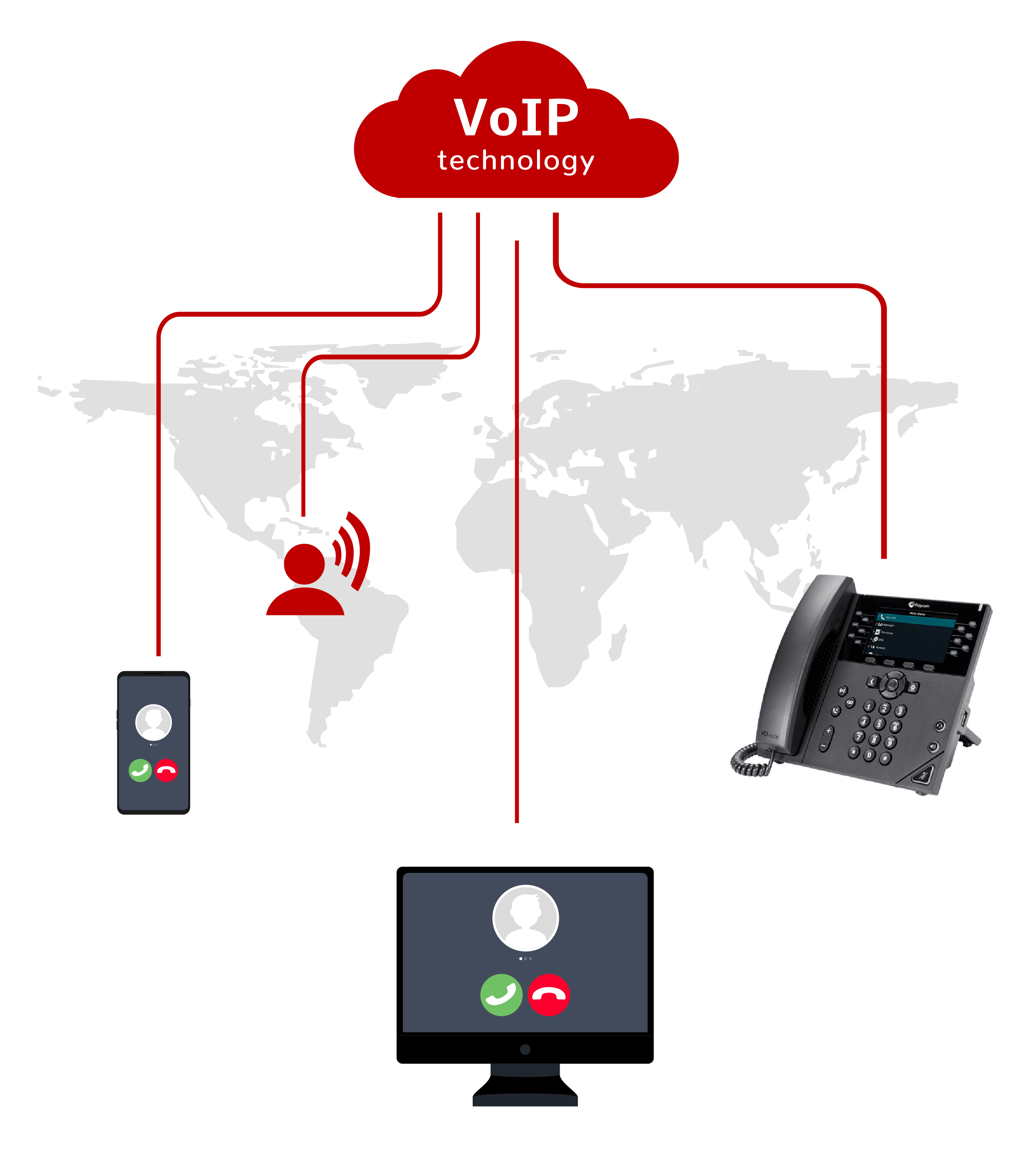 Voice over IP solutions coVoIP